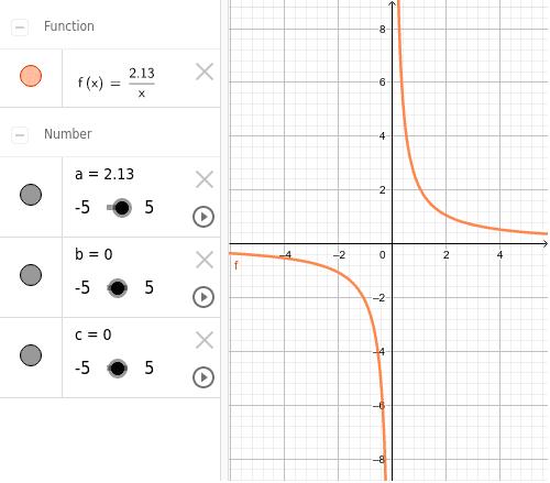 A continuació repetirem l'exercici amb una funció de proporcionalitat inversa.