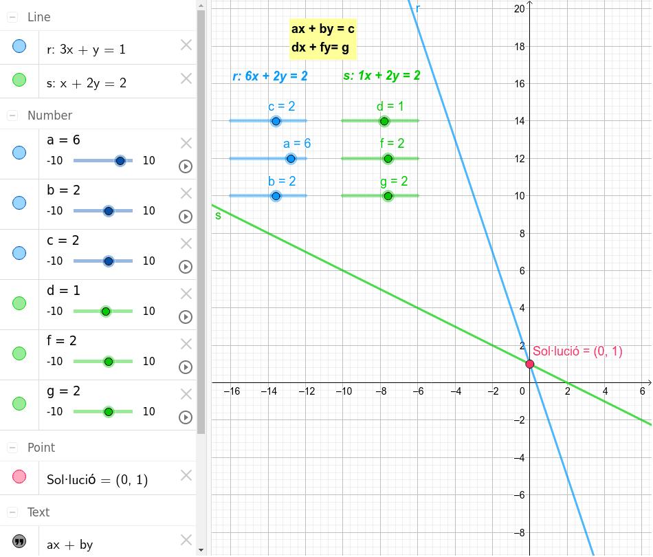 Modifica els valors dels paràmetres (a, b, c, d, f i g), i resol els sistemes d'equacions proposats.