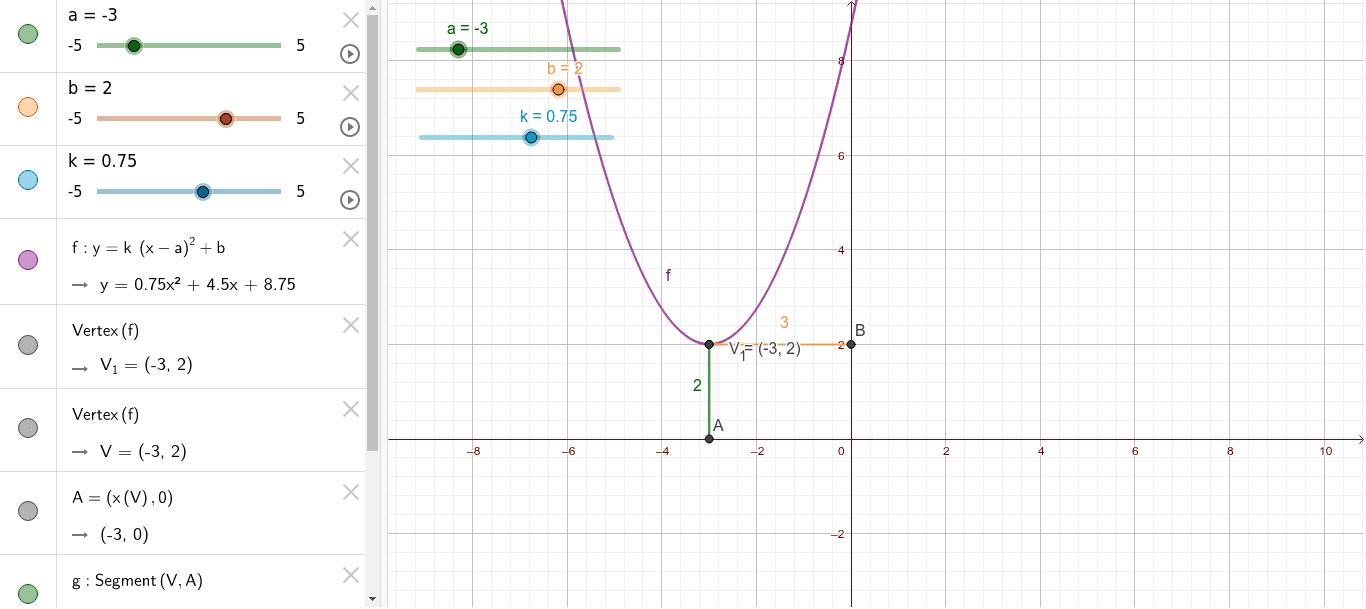 Observa com varia la posició de la paràbola segons els paràmetres a i b. Observa també com varia l'amplada segons el valor de K