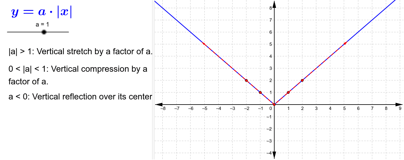 Multiplying the outside of a function by a number stretches and compresses the y-values. Press Enter to start activity
