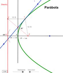Parábola dado su vértice, su directriz y una tangente.