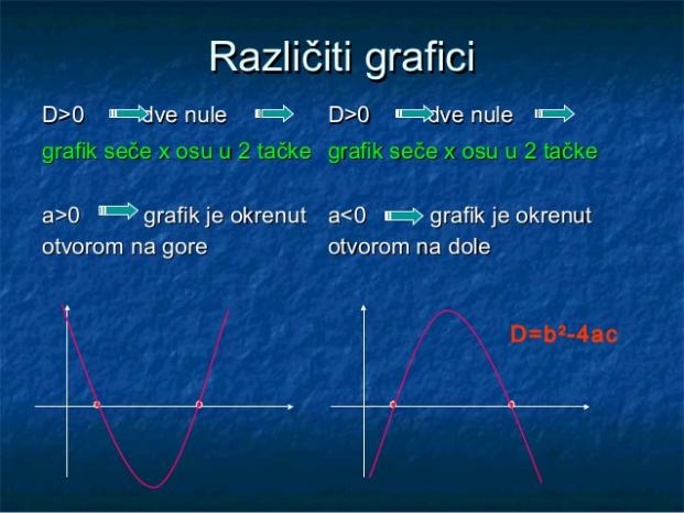 Na slici su prikazana dva slučaja: 1) kada je parabola okrenuta na gore; 2) kada je parabola okrenuta ka dole.