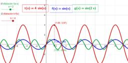 Transformaciones elementales en funciones( 2ª parte)