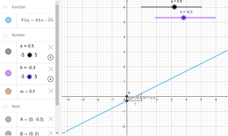 Canvia els valors d'a i b i comprova què passa amb el gràfic i la fòrmula de la funció