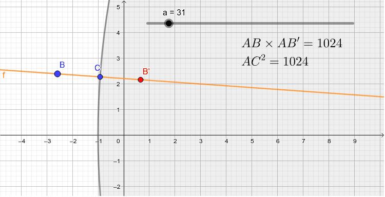 a+1は円の半径です。aを小さくしてみましょう。