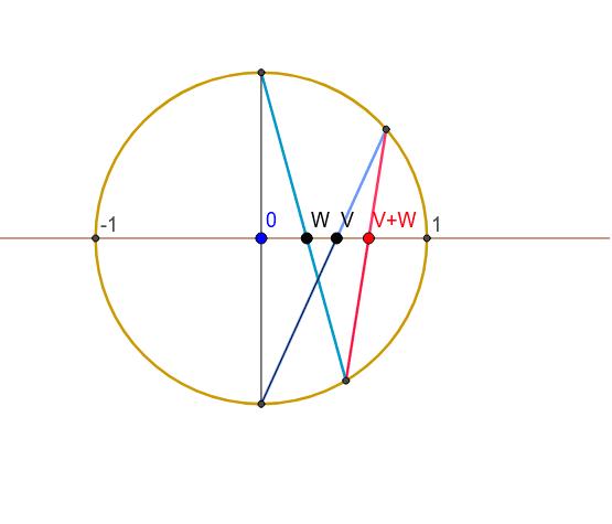 Adding relativistic velocities Press Enter to start activity