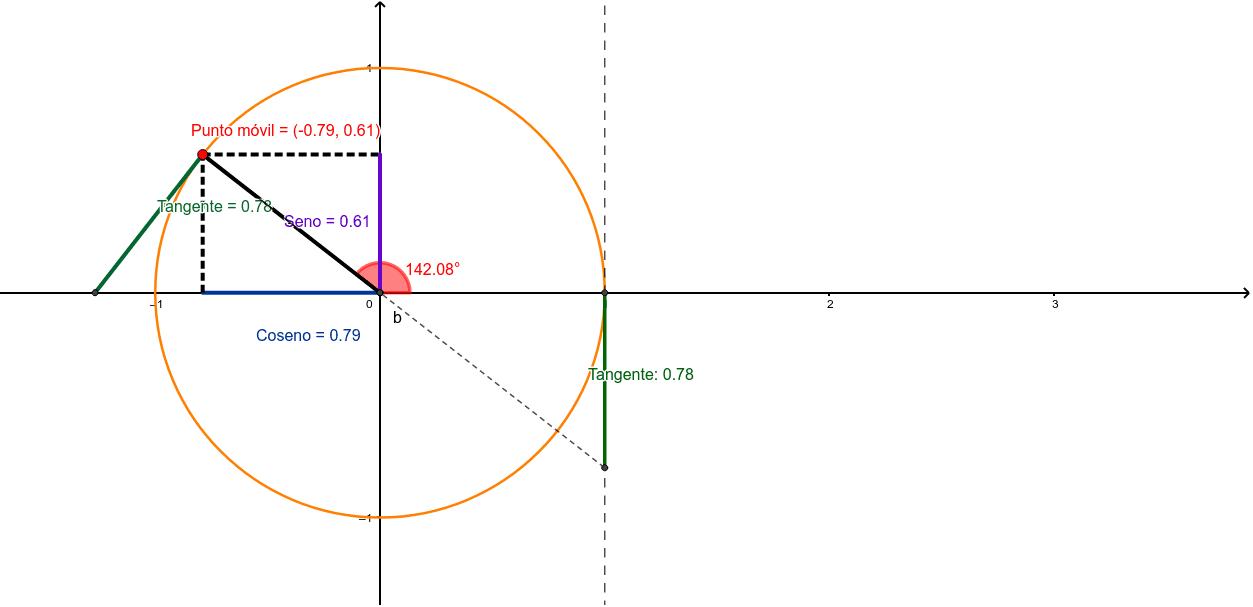 Relaciones trigonométricas en el circulo unitario