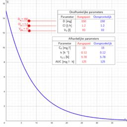 Natuurlijke logaritme - studentenversie