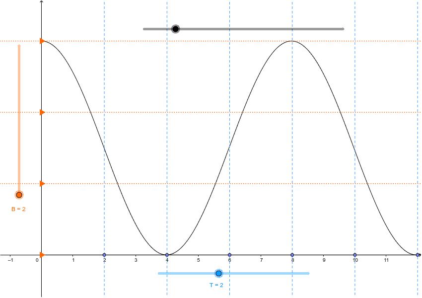 Le curseur gris permet de modifier la fréquence du signal analogique, B représente le nombre de bits de codage et T la période d'échantillonnage. Press Enter to start activity
