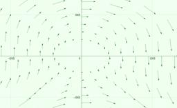 Campos Vetoriais de R²: pontos em coordenadas polares