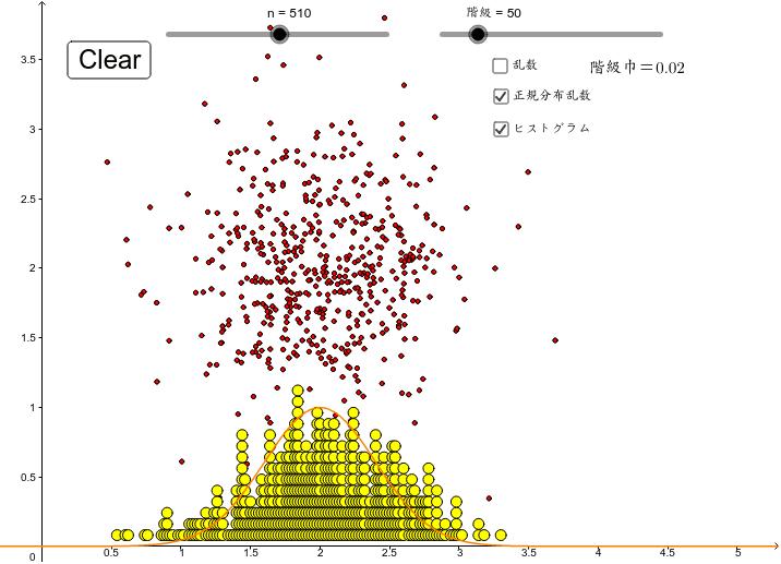 この点を区間(0.05)を決めて集計すると、下のヒストグラムになる。階級の数を増やして巾を小さくすると・・・ ワークシートを始めるにはEnter キーを押してください。