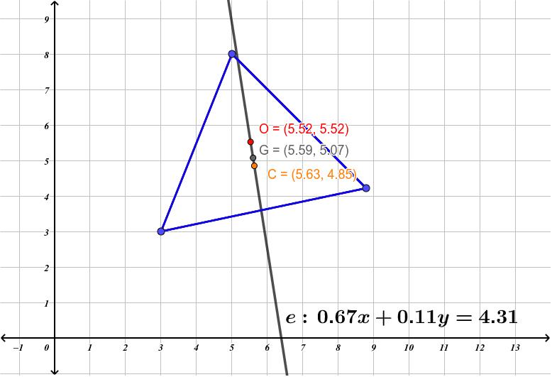 Mou els punts blaus (vèrtex del triangle) i observa la recta que passa pel Baricentre (G), l'Ortocentre (O) i el circumcentre (C) Premeu Enter per iniciar l'activitat