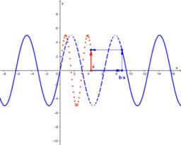 Von f(x) zu f(bx)