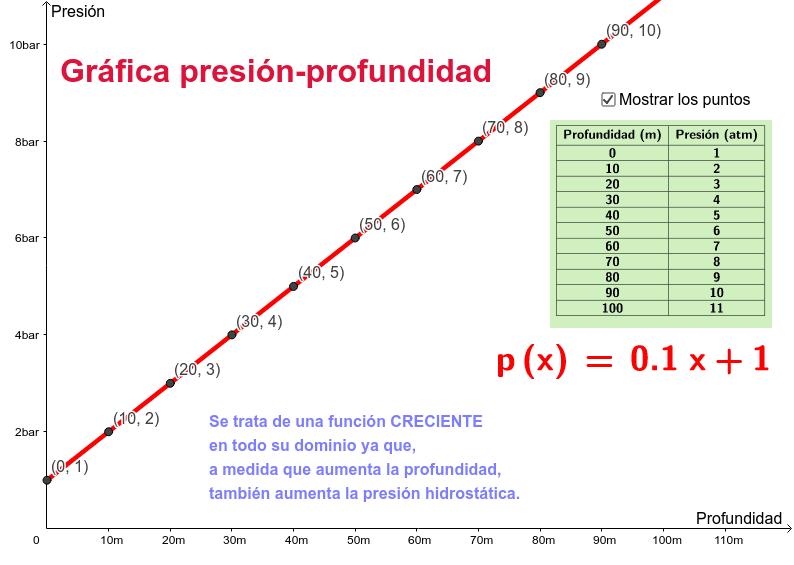 Ejemplo de función creciente. Esta gráfica se corresponde con la que aparece en la página 134 de tu libro de texto.