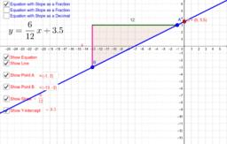 Exploring Slope-Intercept Form