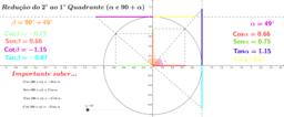 Relações trigonométricas entre 90 + alpha e alpha