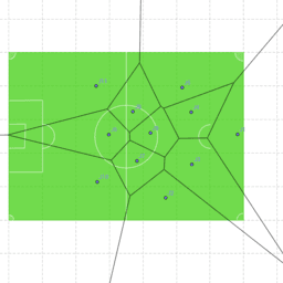 Diagramas de Voronoi en un campo de fútbol