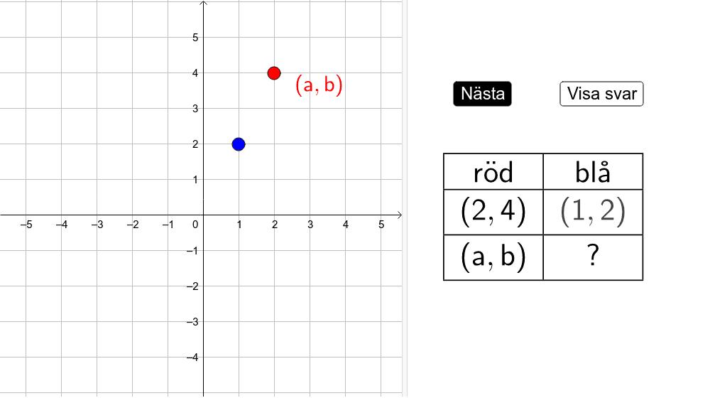 Flytta den röda punkten. Skriv koordinater för den blåa som uttryck i a och b