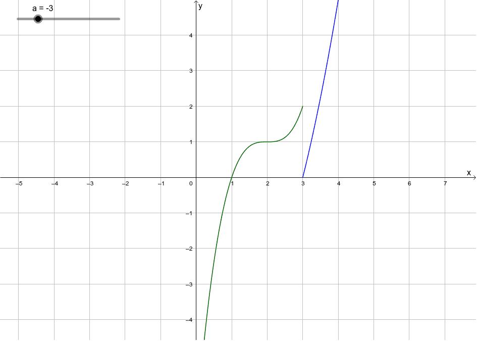 """Försök att """"sätta ihop"""" graferna så att den blir kontinuerlig Press Enter to start activity"""