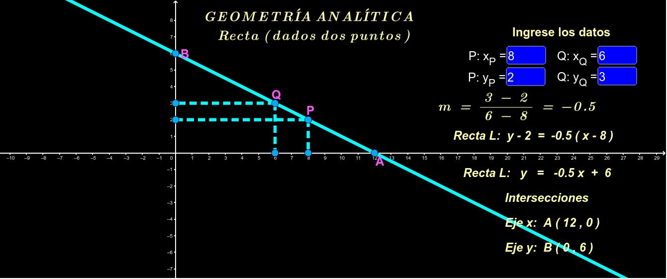 Determinación de la ecuación de una recta dados dos puntos de ella.