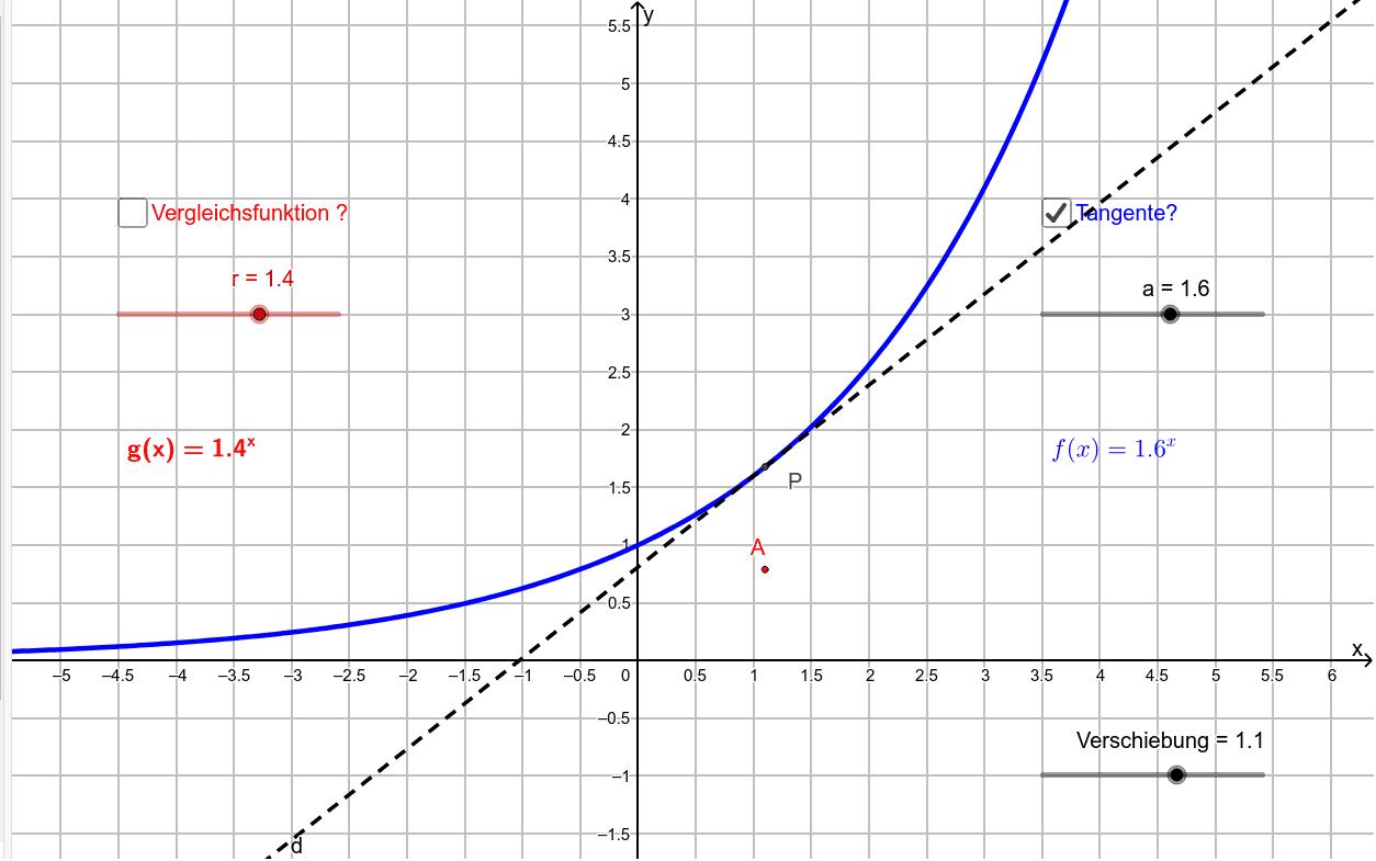 Ableitung der Exponentialfunktion Drücke die Eingabetaste um die Aktivität zu starten