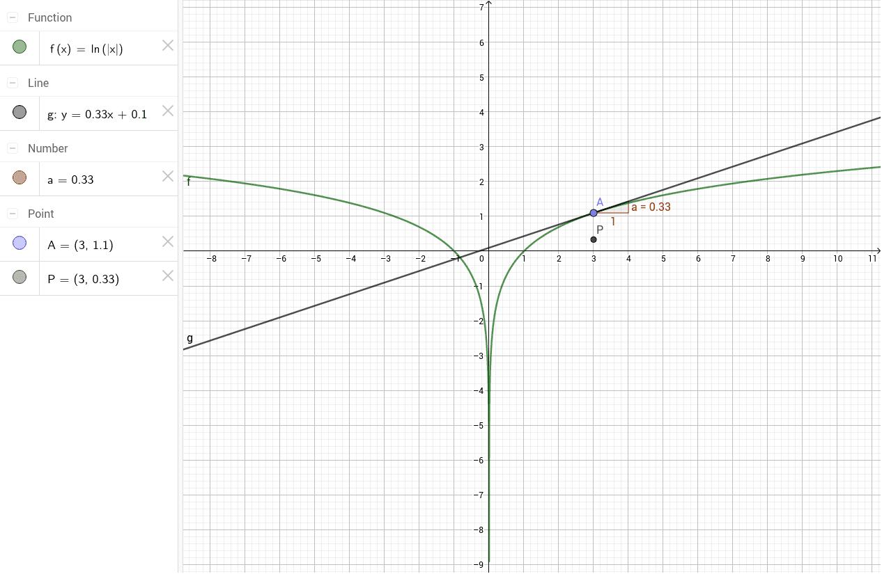 Versleep het punt A en P beschrijft de afgeleide functie.