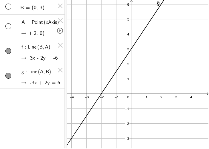Co-requisite Activity for Functions:  Linear Function