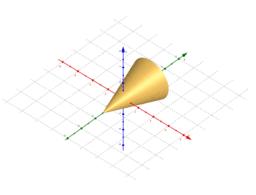 Rotazione di funzione intorno all'asse y