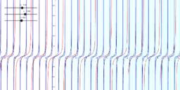 Grafy funkce tangens se zvolenými parametry