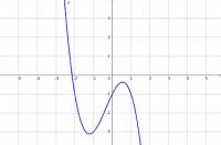 Crtanje grafa derivacije funkcije - zadatak