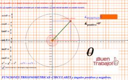 Angulos positivos y negativos en la circunferencia unitaria.