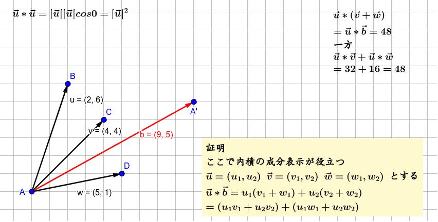内積の分配法則が成り立つことがわかると、内積を数のように扱うことができる。とても便利!