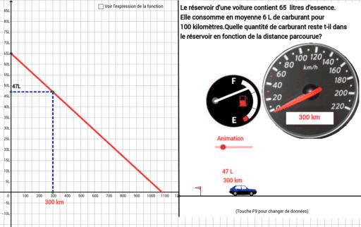 R servoir d 39 une voiture z ro fct de variation partielle for Hauteur d une voiture