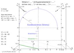 Schema für Näherungskonstruktion Winkel 0° < α < 180°