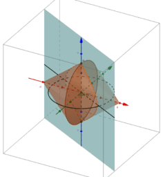 About the two cones cross-section