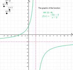 Grafice functii rationale - animate dupa parametri a, b, c, d