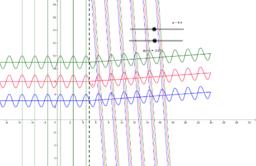 Phase accumulée par une onde pour une variation d'angle