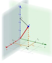 Vektoren im dreidimensionalen Raum