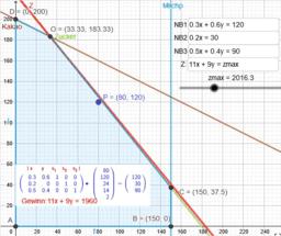 Lineare Optimierung grafische Lösung