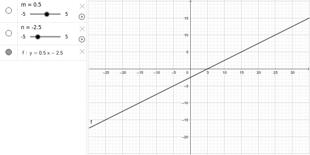 Anem a experimentar amb les equacions de primer grau: