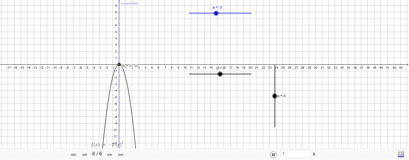 Postać kanoniczna funkcji kwadratowej Press Enter to start activity