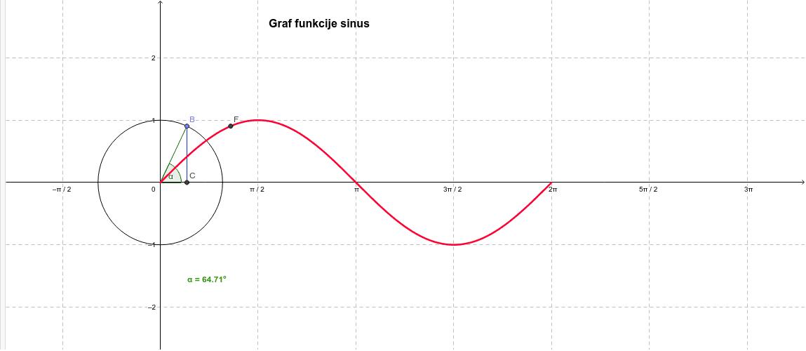 Graf funkcije sinus - sinusoida