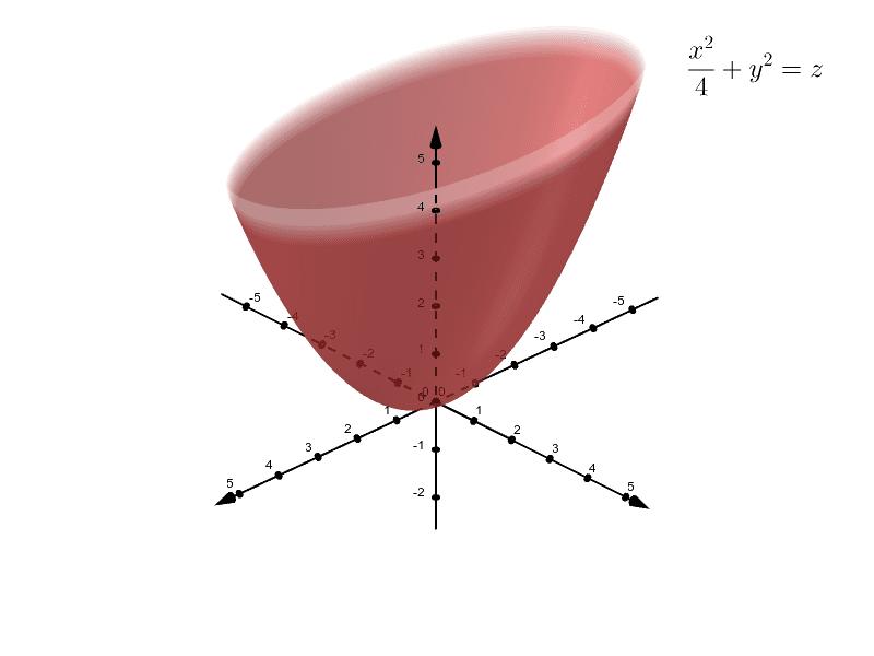 Elliptic Paraboloid Press Enter to start activity
