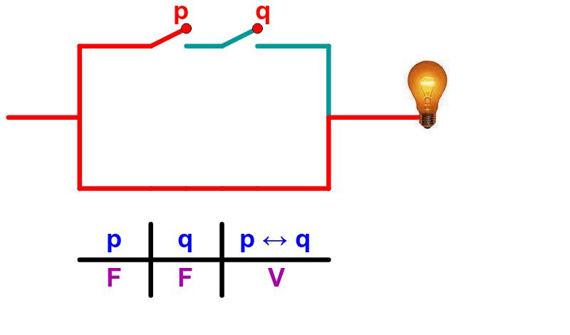 Bicondicional ( mueva los puntos rojos y vea que sucede ).