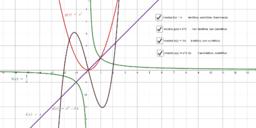 Funzioni iniettive(non) e/o suriettive(non): un esempio