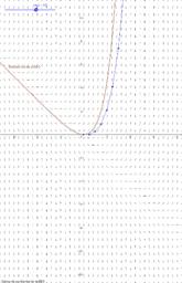 Método de Euler para EDO y'=f(x,y)