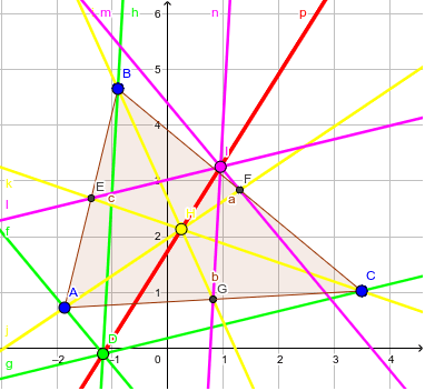 Drag the vertexes of the triangle to see that the Euler Line (in red) always passes by the Orthocenter (in Green), the Baricenter (in Yellow) and the Circumcenter (in Pink) Press Enter to start activity