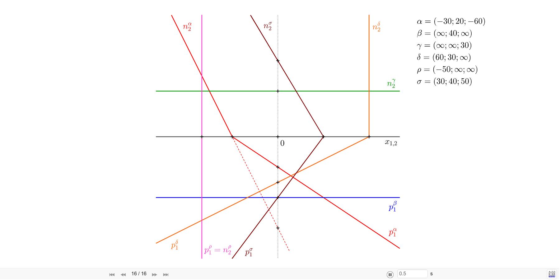 Sestrojte stopy rovin: α=(-30; 20; -60), β=(∞; 40; ∞), γ=(∞; ∞; 30), δ=(60; 30; ∞), ρ=(-50; ∞; ∞), σ=(30; 40; 50). Zahajte aktivitu stisknutím klávesy Enter