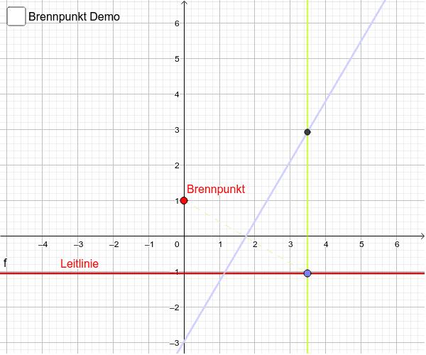 Geometrische Konstruktion einer Parabel aus Brennpunkt und Leitlinie