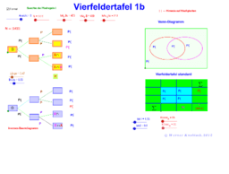 Vierfeldertafel 1b